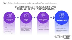 fig13-altimeter-smart-places (Altimeter, a Prophet Company) Tags: smartplaces smarthome iot internetofthings cx dcx connectedconsumer altimeter edterpening charleneli aubreylittleton beacons ai amazon retail evolvedenterprise analytics locationbrands brickandmortar bm