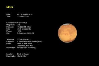 Mars -- Dust Storm Weakening?