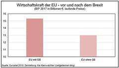 Wirtschaftskraft EU - vor und nach Brexit