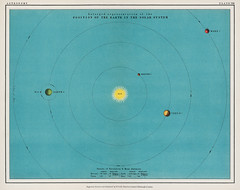 A colorful solar system chart from the Twentieth Century Atlas of Popular Astronomy (1908), by Thomas Heath BA (1861-1940). Digitally enhanced from our own original chromolithographic plate. (Free Public Domain Illustrations by rawpixel) Tags: otherkeywords tags andromeda antique astral astrology astronomical astronomy atlas blue cc0 celestial chart chromolithograph cosmology cosmos definition defintion diagram drawing earth galactic galaxy illustrated illustration jupiter lithograph lithographs mars mercury moon neptune old orbit orbiting planet planets plate print printed prints publicdomain retro saturn science scientific solar solarsystem space sun system uranus venus vintage
