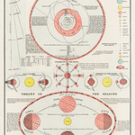 New Ideal Atlas, printed in 1909, an antique celestial astronomical chart of the phases of the moon, theory of seasons and the solar system. Digitally enhanced from our own original chromolithograph. thumbnail