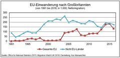 Migration nach Großbritannien 1990 - 2016
