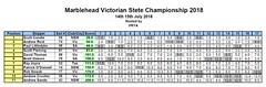 Victorian Marblehead Champs 2018 ~ 01 (Jaybee35) Tags: victorian marblehead championships july 2018 rm radio sailing yachting sail yacht model boats boat apmyc edgewater lake pond melbourne victoria australia