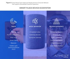 fig01-altimeter-smart-places (Altimeter, a Prophet Company) Tags: smartplaces smarthome iot internetofthings cx dcx connectedconsumer altimeter edterpening charleneli aubreylittleton beacons ai amazon retail evolvedenterprise analytics locationbrands brickandmortar bm