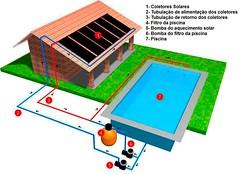 Aquecedor solar para piscina campinas (solucoesindustriais) Tags: aquecedor aquecedorsolar indústria soluçõesindustriais industry