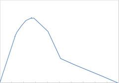 college algebra graph 1 (asriyah@sbcglobal.net) Tags: asriyah algebra