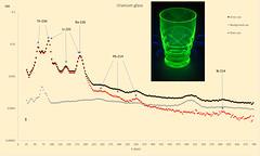 Uranium glass (Herman1705) Tags: u238 uranium radioactive radioactivity bi214 bismuth ra226 radium pb214 lead th234 thorium uvivf u238gammaspectrum uraniumgammaspectrum norm u238decaychain vaselineglass