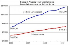 Federal Employees Have Higher Pay, More Job Security Than Private Sector (smctweeter) Tags: daniel freezefor hasproposed mises mitchell oneyear president submitted trump wire