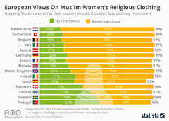 Over 80% Of Dutch Support Restrictions On Muslim Women's Clothing (smctweeter) Tags: august banning came danish facecovering force in statistas veils
