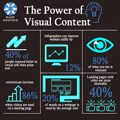 The Power of Visual Content (wampinfotech) Tags: socialmediamarketing socialmedia computerprogramming websites publishers searches wampinfotech