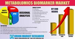 Metabolomics Biomarker Market (omrglobal) Tags: biotechnology healthcare globalmetabolomicsbiomarkermarket metabolomicsbiomarkermarketsize metabolomicsbiomarkermarketshare