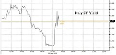 Italian Stocks, Bonds Slide On Report Of Five-Star Ultimatum Seeking FinMin Removal (smctweeter) Tags: agreement appeared between following government harmonious italian officials week what