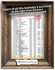 "Chart of all the Sotheby's auctions on the night when Banksy's ""Girl with Balloon"" got shredded (spudart) Tags: banksy art sothebys girwithballon loveisinthebin prices auctions lots estimate soldprice"