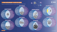 From Messenger to BepiColombo (europeanspaceagency) Tags: infographics infographic bepicolombo bepi mpo mtm mercury solarsystem jaxa aerospace 宇宙航空研究開発機構 isas mmo 水星探査計画bepicolombo 水星磁気圏探査機mmo 水星探査 esa europeanspaceagency space universe cosmos spacescience science spacetechnology tech technology cartoons