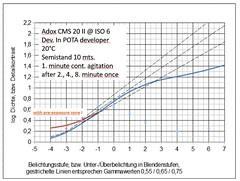 Adox CMS 20II @ISO 6, dev. in POTA (Ruediger Hartung) Tags: pota cms20 cms20ii adox