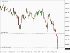 Forex Signal - NZDUSD - BUY at 0.66435 sent by Interceptor EA (theinvestbay) Tags: forex trader investor trading investing currency foreign exchange the invest bay price action