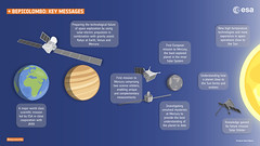 BepiColombo key messages (europeanspaceagency) Tags: infographics infographic bepicolombo bepi mpo mtm mercury solarsystem jaxa aerospace 宇宙航空研究開発機構 isas mmo 水星探査計画bepicolombo 水星磁気圏探査機mmo 水星探査 esa europeanspaceagency space universe cosmos spacescience science spacetechnology tech technology cartoons