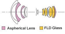 Sigma 8~ 16mm ƒ/4.5~5.6 DC HSM | optics
