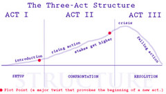 Guest Post: Igor Valec on 'Three-Act Theory' (thecosydragon) Tags: spotlight book reading bookreview thecosydragon