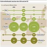 Futtermittelhandel zwischen den USA und der EU thumbnail