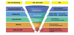 diagram kpi (Miguel Ángel Muñoz Serrano) Tags: