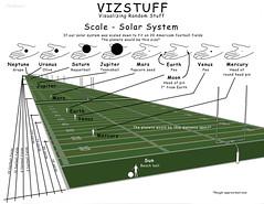 VizStuff - Scale of Solar System (Bruce Lemons) Tags: vizstuff solarsystem planets scale size distance earth mars venus mercury saturn jupiter uranus neptune moon sun