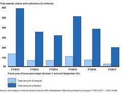 Figure 2: Total Collections Attributed to Whistleblower Information and Awards Paid to Whistleblowers, Fiscal Years 2012 through 2017, as Reported by IRS (U.S. GAO) Tags: gao governmentaccountabilityoffice usgovernmentaccountabilityoffice usgao unitedstatesgovernmentaccountabilityoffice government congress watchdog oversight governmentwatchdog gao18698 whistleblowerprogram fatca foreignaccounttaxcomplianceact fbar reportofforeignbankandfinancialaccounts fincen financialcrimesenforcementnetwork fisma federalinformationsecuritymodernization actof2014 federalinformationsecuritymanagementactof2002 irm internalrevenuemanual irs internalrevenueservice nist nationalinstituteofstandardsandtechnology ovdp offshorevolunteerdisclosureprogram treasury departmentofthetreasury