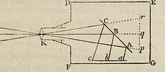 This image is taken from Page 149 of The elements of optics: designed for the use of students in the university (Medical Heritage Library, Inc.) Tags: geometrical optics wellcomelibrary ukmhl medicalheritagelibrary europeanlibraries date1818 idb29298088