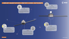 MMO's science instruments (europeanspaceagency) Tags: bepicolombo venus flyby science bepi mpo mtm mercury solarsystem jaxa aerospace 宇宙航空研究開発機構 isas mmo 水星探査計画bepicolombo 水星磁気圏探査機mmo 水星探査 esa europeanspaceagency space universe cosmos spacescience spacetechnology tech technology infographic infographics design