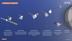 BepiColombo arrival at Mercury timeline (europeanspaceagency) Tags: infographics infographic bepicolombo bepi mpo mtm mercury solarsystem jaxa aerospace 宇宙航空研究開発機構 isas mmo 水星探査計画bepicolombo 水星磁気圏探査機mmo 水星探査 esa europeanspaceagency space universe cosmos spacescience science spacetechnology tech technology cartoons