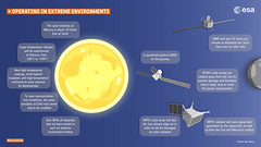 BepiColombo: operating in extreme environments (europeanspaceagency) Tags: infographics infographic bepicolombo bepi mpo mtm mercury solarsystem jaxa aerospace 宇宙航空研究開発機構 isas mmo 水星探査計画bepicolombo 水星磁気圏探査機mmo 水星探査 esa europeanspaceagency space universe cosmos spacescience science spacetechnology tech technology cartoons