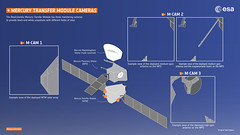 BepiColombo monitoring cameras (europeanspaceagency) Tags: bepicolombo bepi mpo mtm mercury solarsystem jaxa aerospace 宇宙航空研究開発機構 isas mmo 水星探査計画bepicolombo 水星磁気圏探査機mmo 水星探査 esa europeanspaceagency space universe cosmos spacescience science spacetechnology tech technology infographic infographics design monitoringcameras
