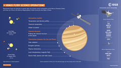 BepiColombo Venus flyby science (europeanspaceagency) Tags: bepicolombo venus flyby science bepi mpo mtm mercury solarsystem jaxa aerospace 宇宙航空研究開発機構 isas mmo 水星探査計画bepicolombo 水星磁気圏探査機mmo 水星探査 esa europeanspaceagency space universe cosmos spacescience spacetechnology tech technology infographic infographics design